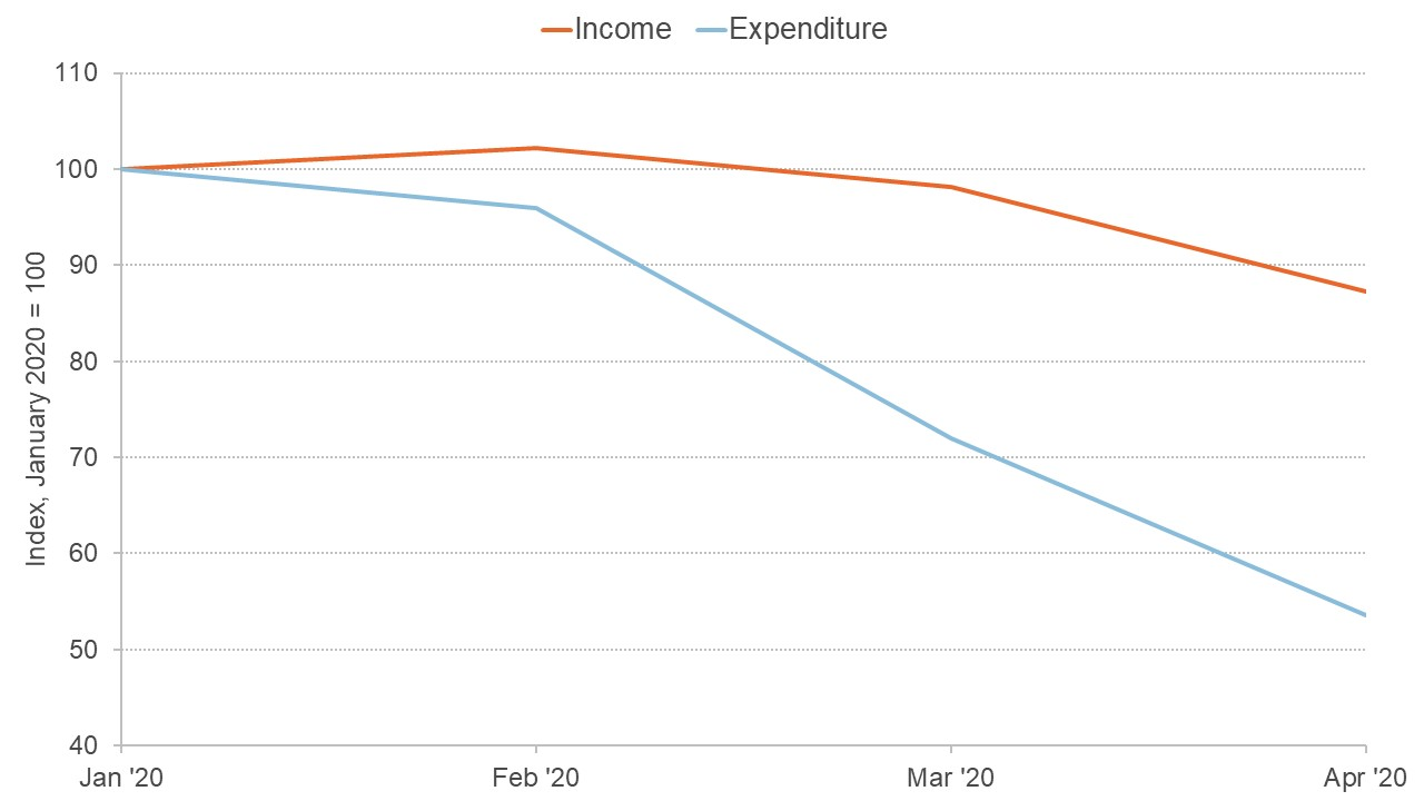 Graph showing average income and expenditure in the UK