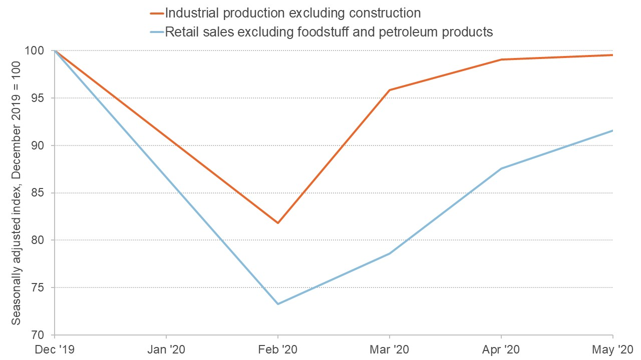 Chart showing industrial production and consumption in China