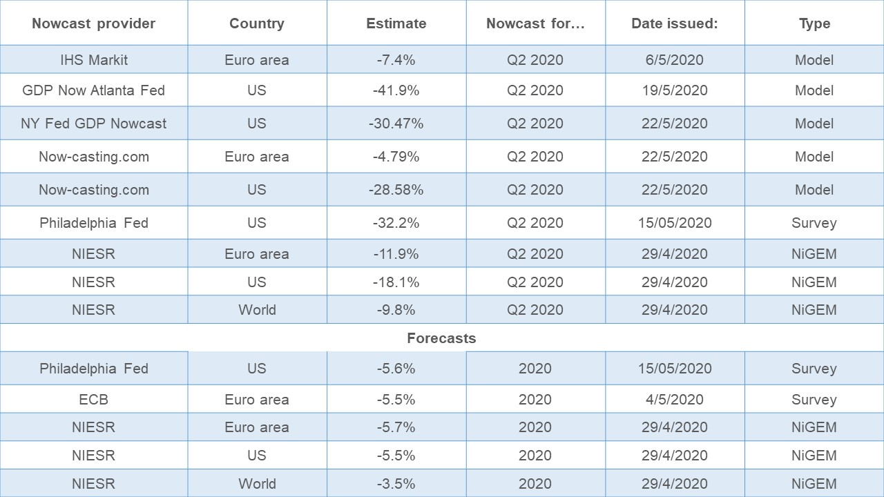 Table showing range of nowcast estimates