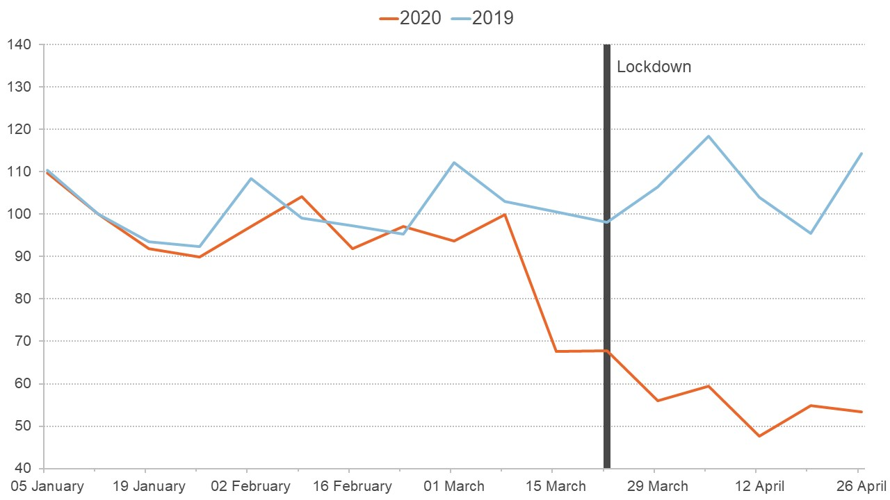 Graph showing how household expenditure fell ahead of lockdown in the UK