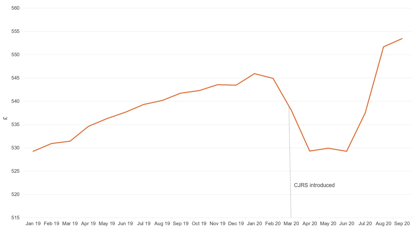 Figure showing average weekly earnings