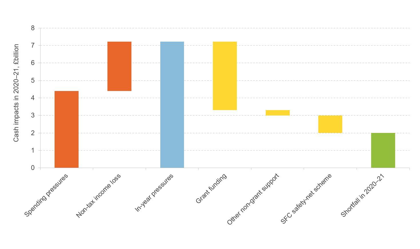 Figure showing baseline forecast unmet spending