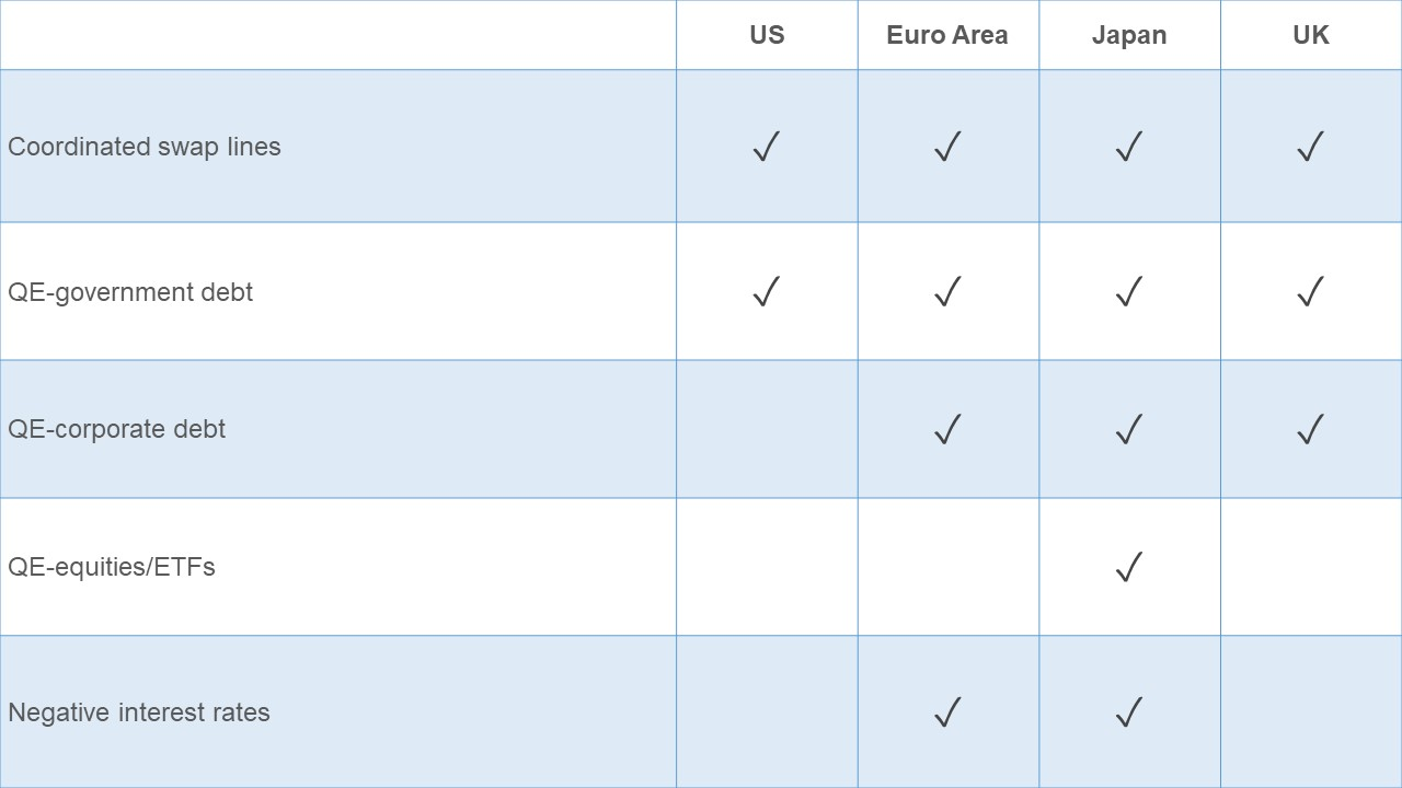 Table showing the monetary policies adopted by a range of different countries