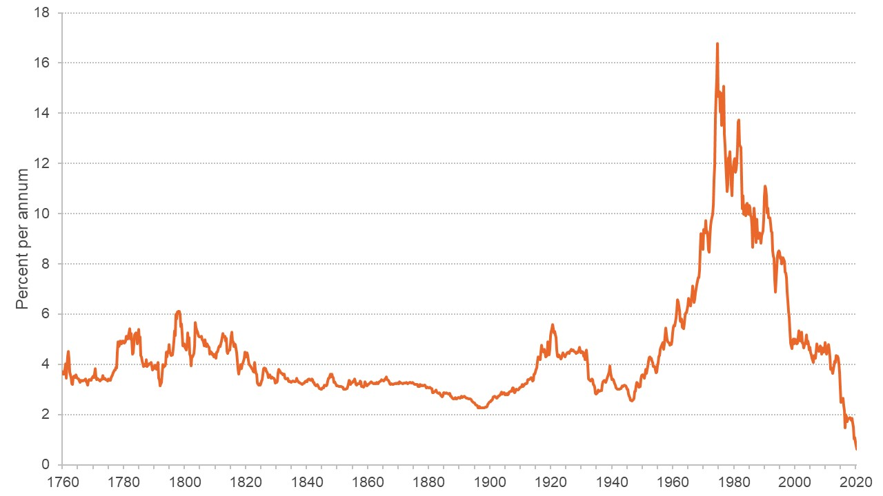Graph showing long-term bond yields from 1760 to 2020