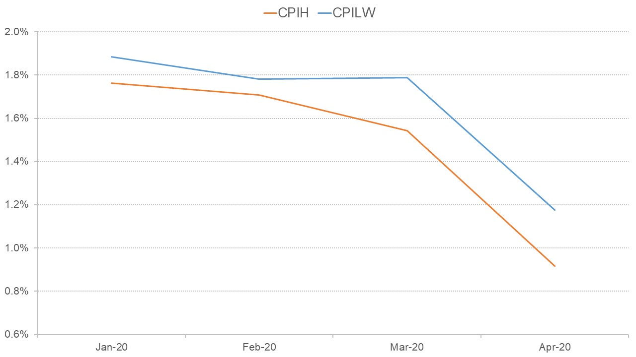Graph showing the path of CPIH and CPILW over the first four months of 2020