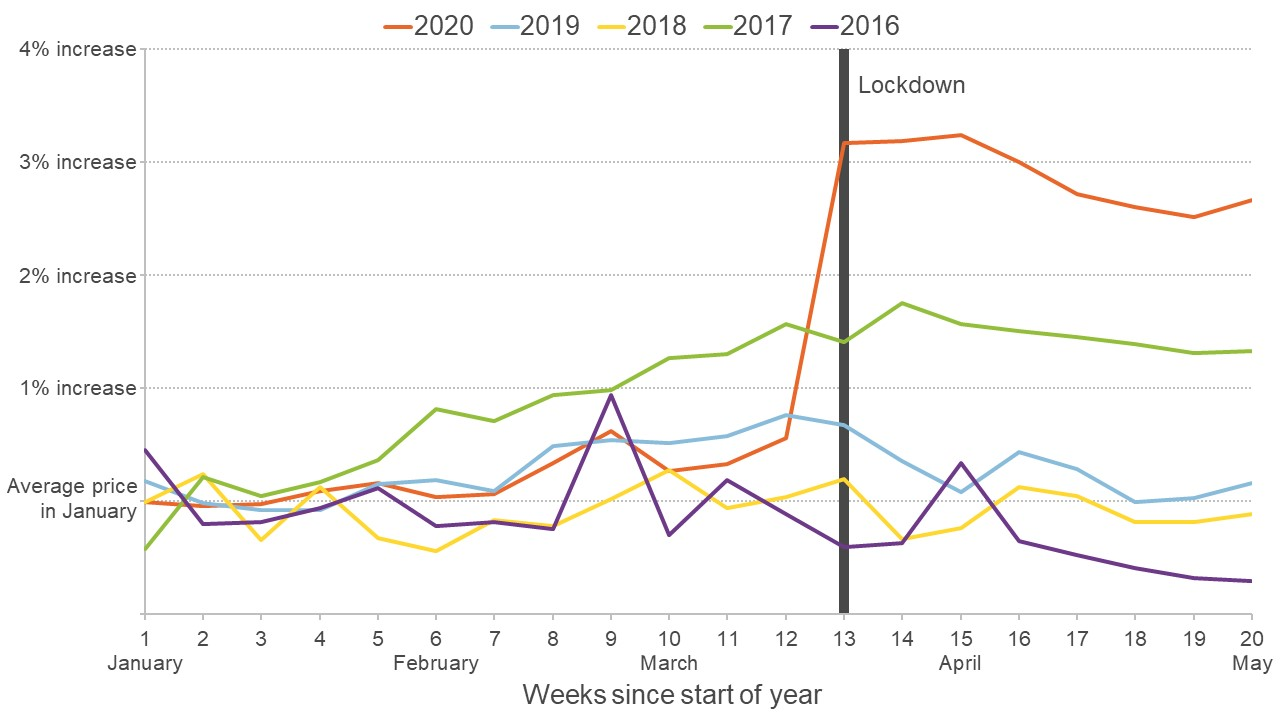 Graph showing average food prices for the first 20 weeks of each year from 2016 to 2020