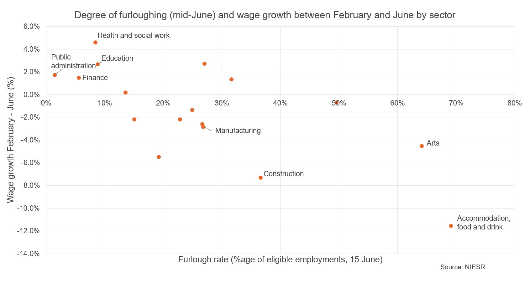 Figure showing degree of furloughing & wage growth