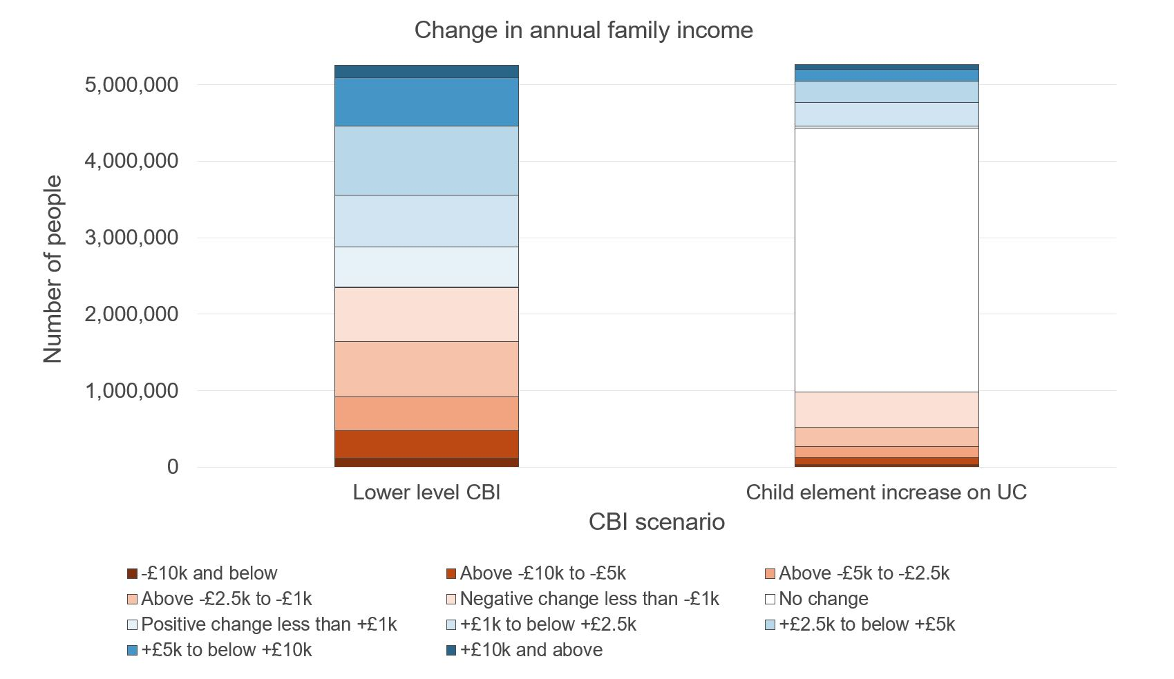 Figure showing change in annual family income