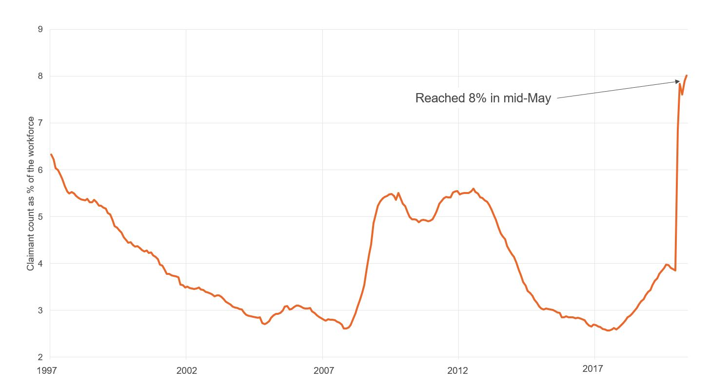 Figure showing claimant count rate in Wales