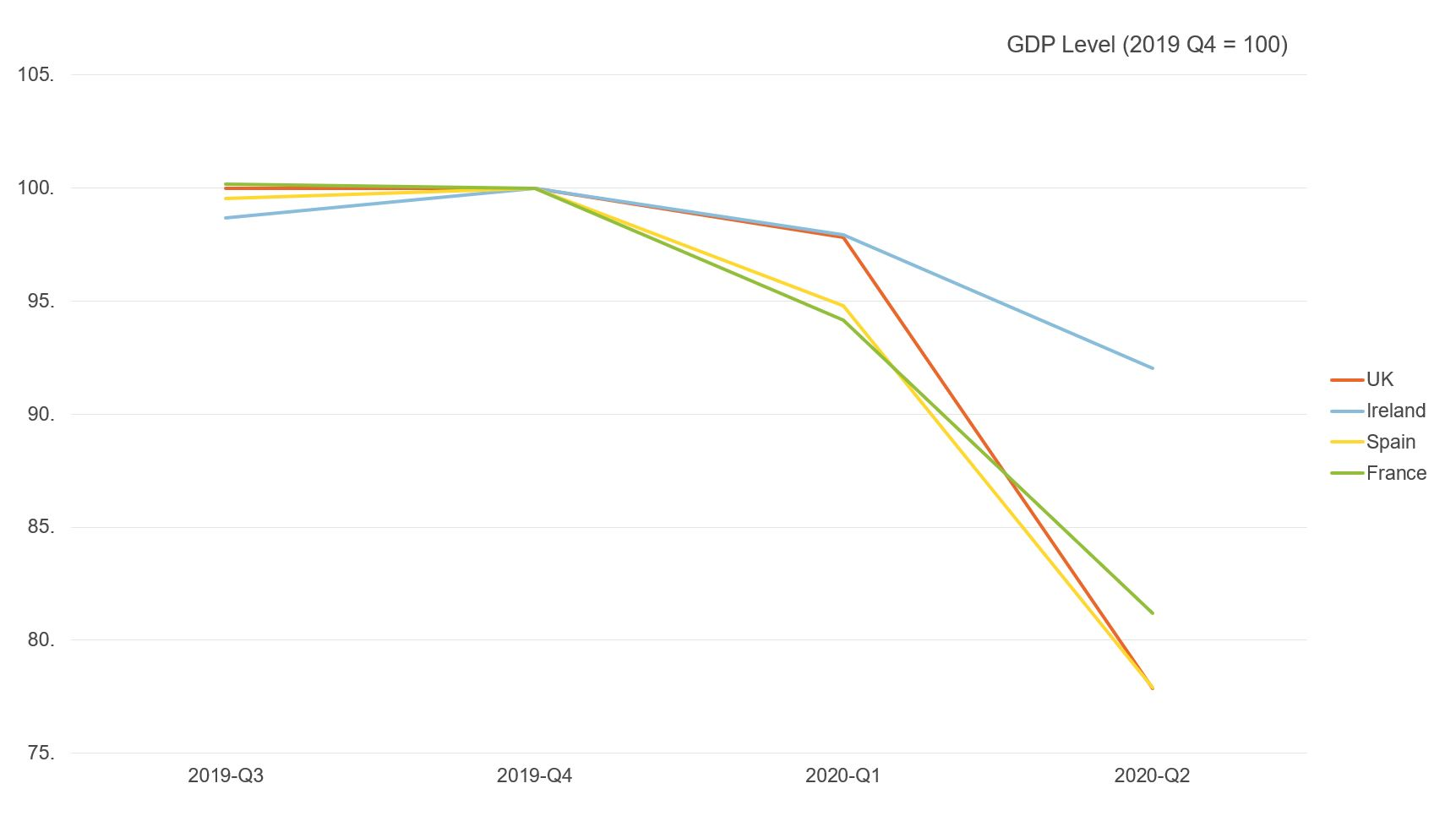 Figure comparing the level of GDP across the UK, Ireland, Spain & France