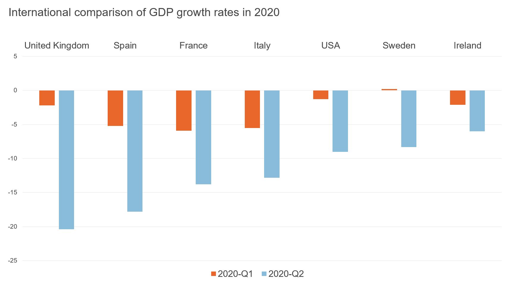 Figure showing comparison of GDP growth rates