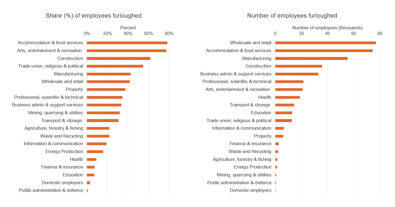 Figure showing coronavirus job retention scheme, by sector