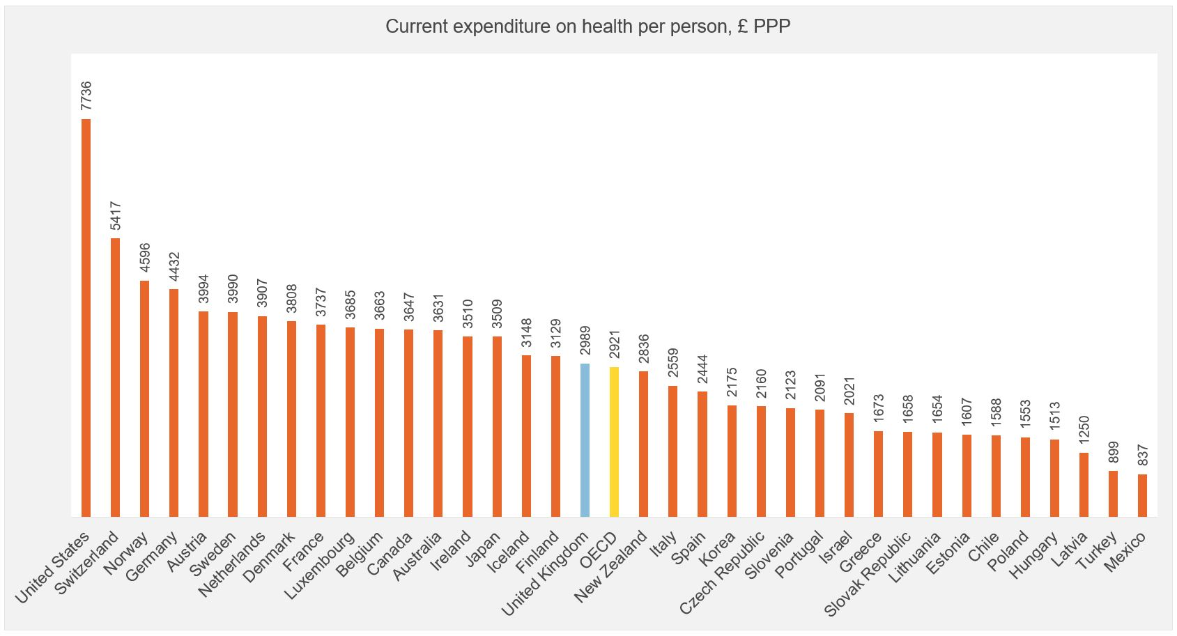 Figure showing expenditure of health (per person)