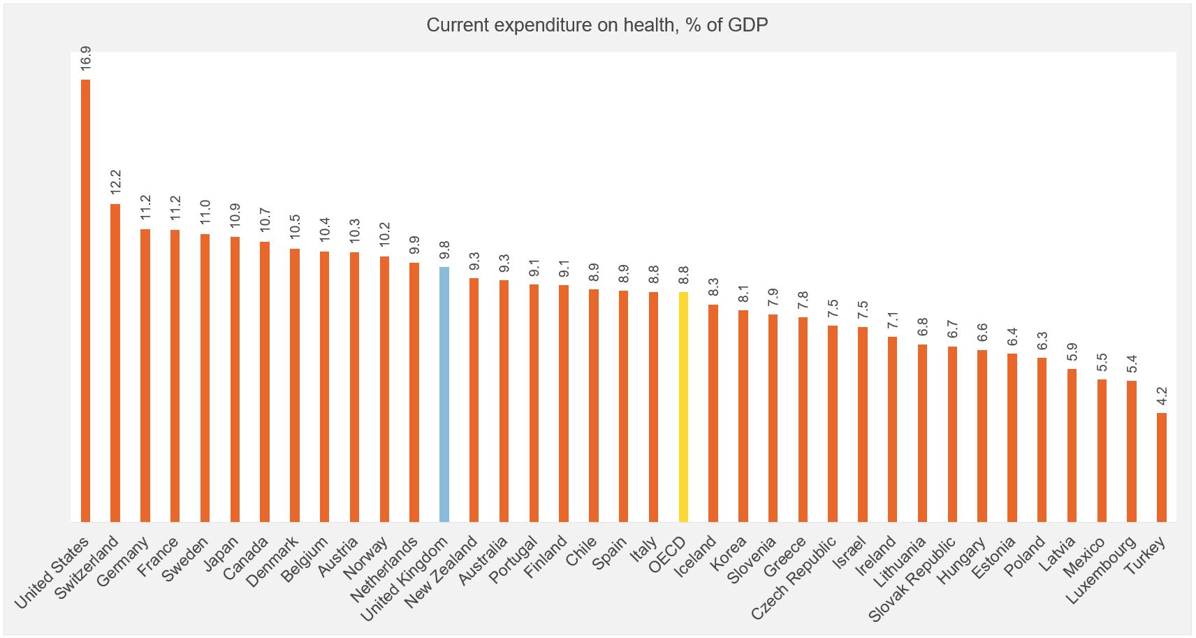 Figure showing expenditure of health (GDP)