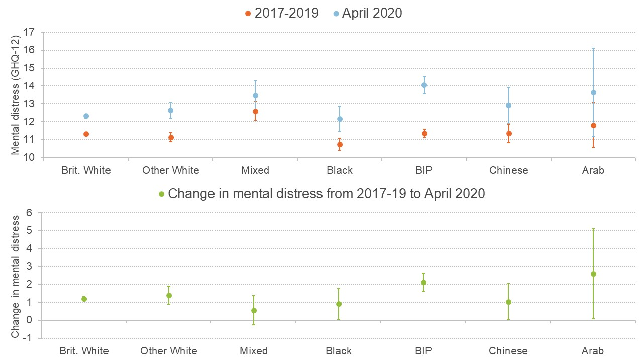 Graph comparing changes in mental health across ethnic groups