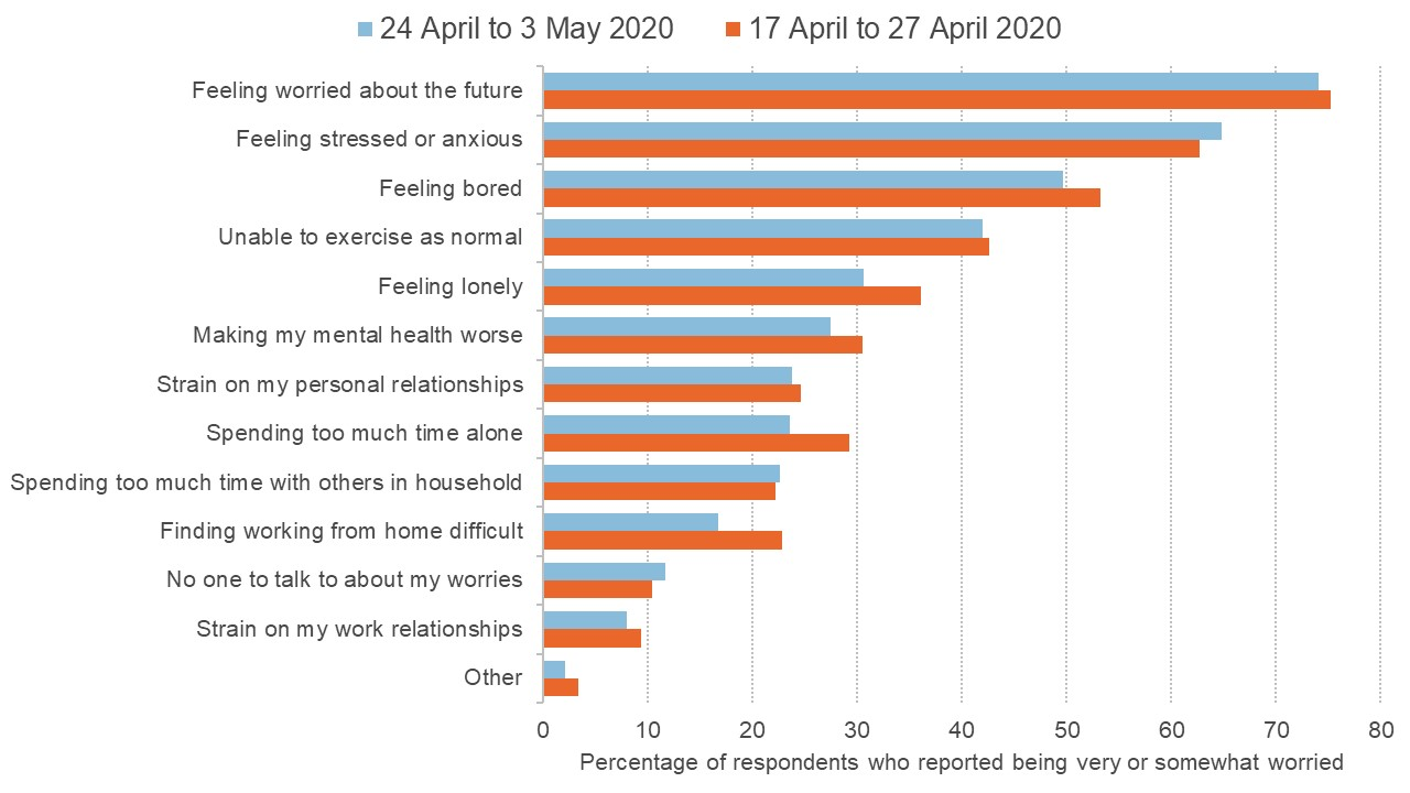 Survey responses showing specific concerns over well-being