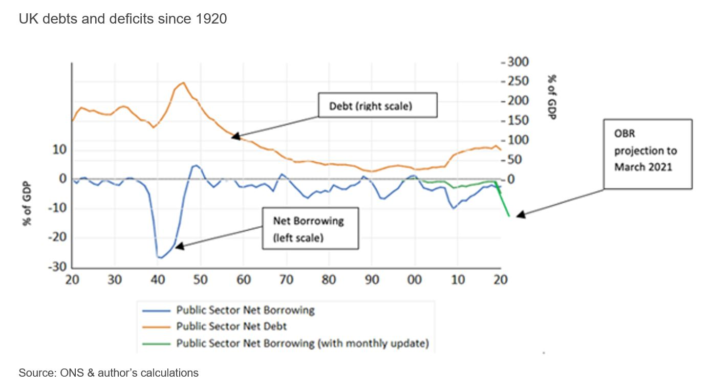 Figure showing UK debt and deficits since 1920