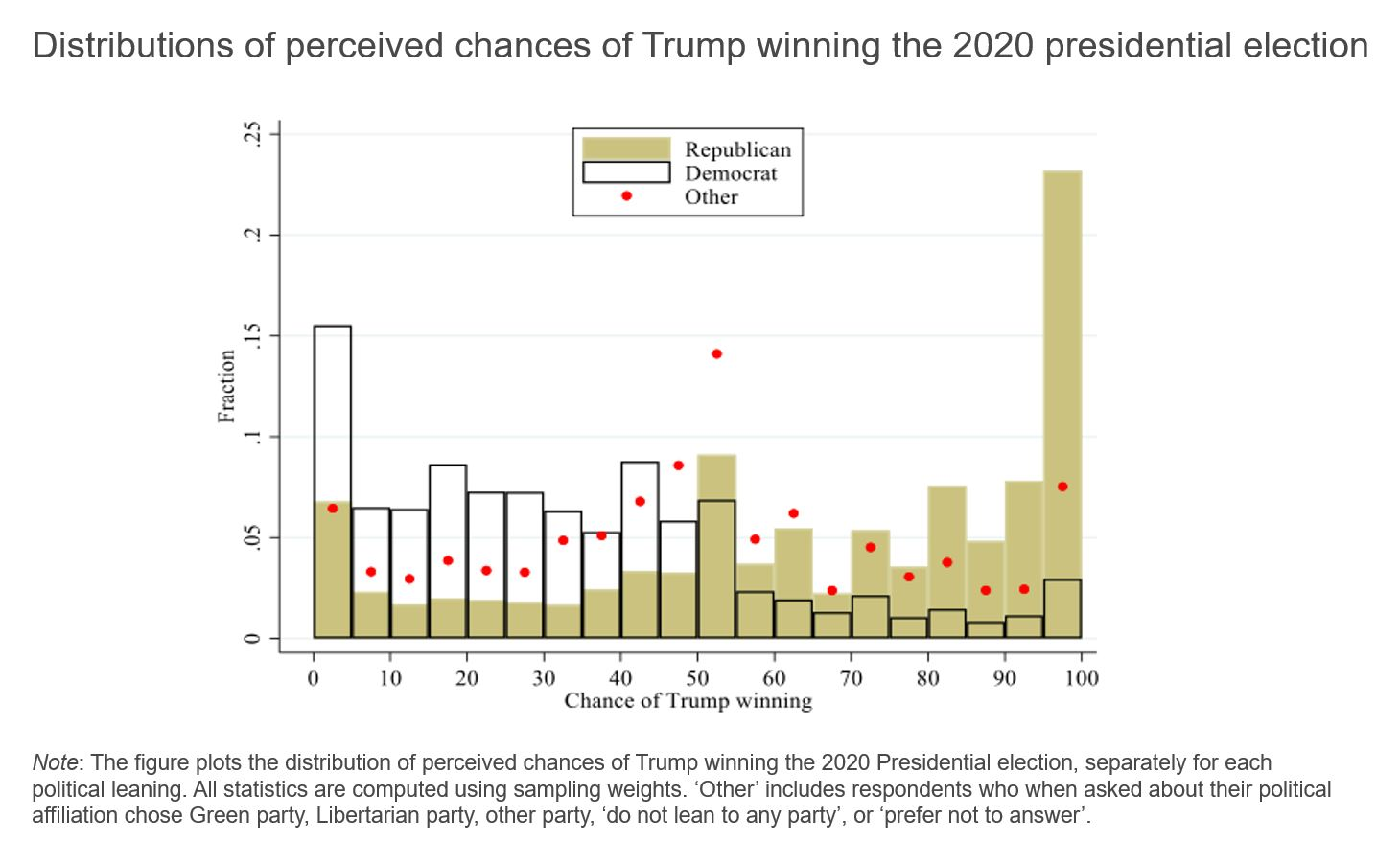 Figure showing distribution of perceived chances of Trump winning