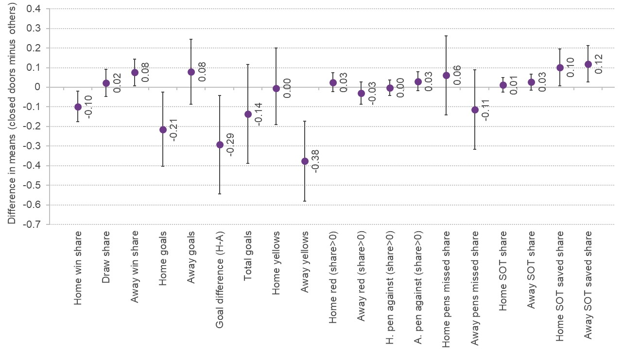 Graph showing the differences in home advantage metrics with and without fans