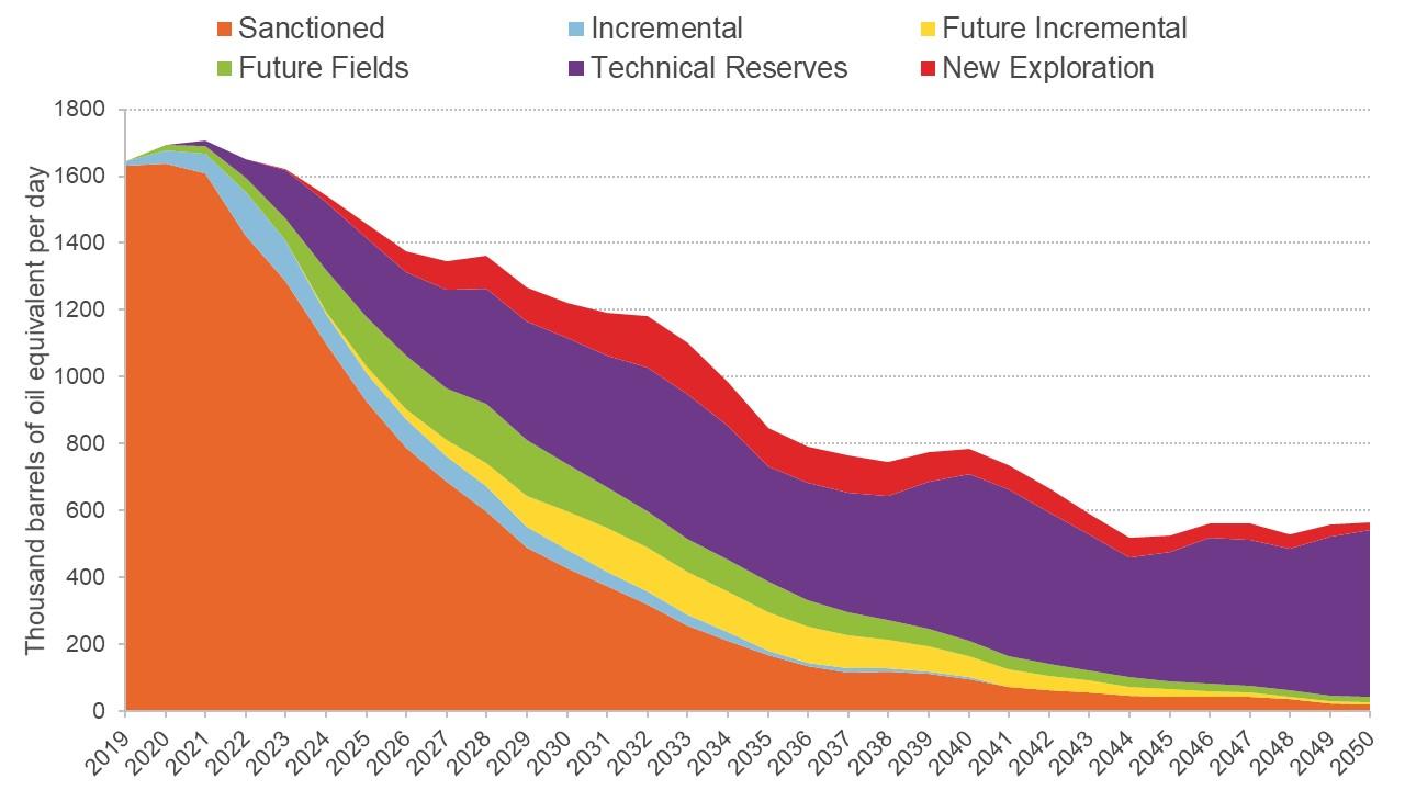 Graph showing potential total hydrocarbon production at $60 per barrel