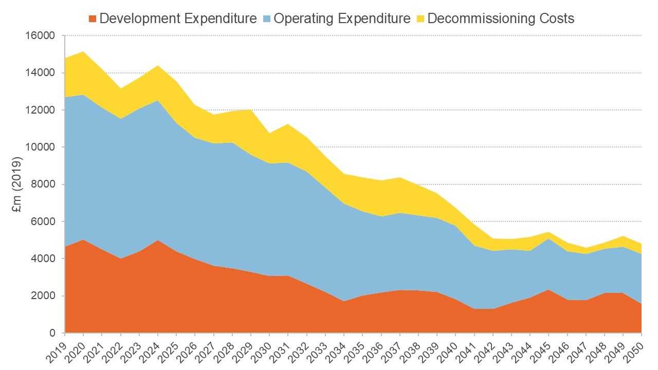 Graph showing potential total expenditure at $60 per barrel