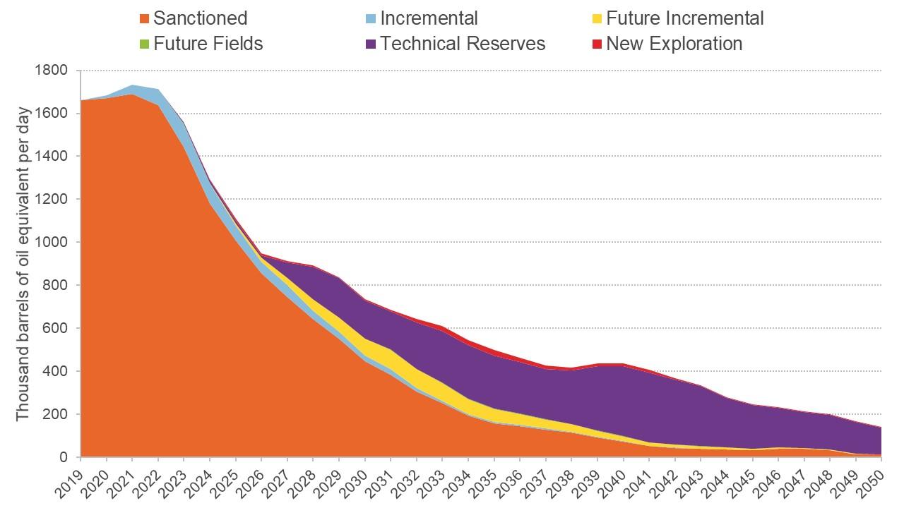 Graph showing potential hydrocarbon production at $35 per barrel
