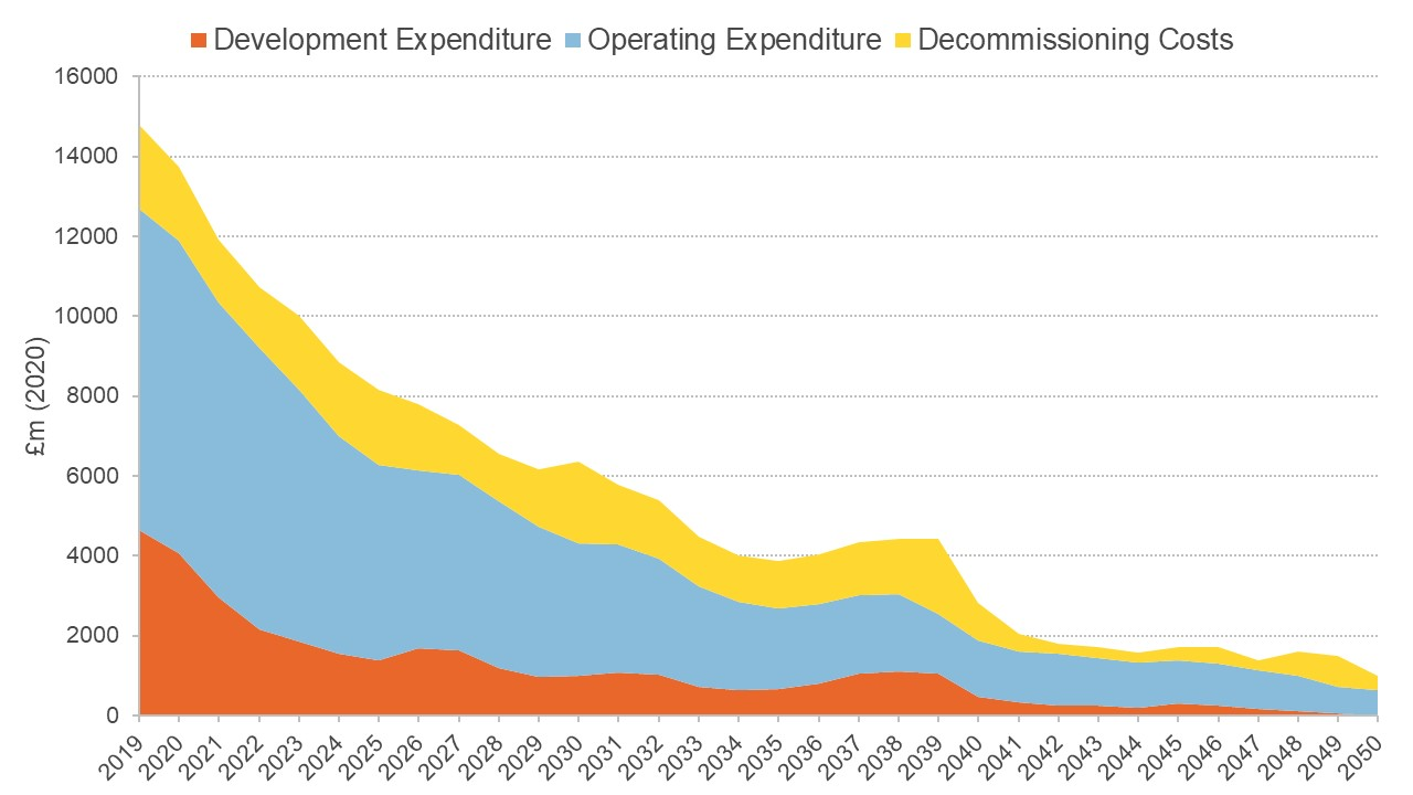 Graph showing potential total expenditure at $35 per barrel