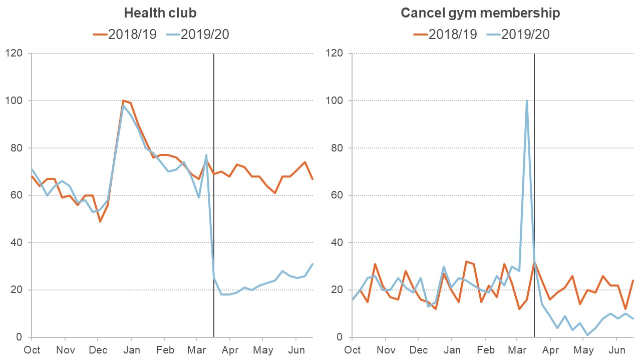 """Two graphs showing google searches for """"health club"""" dropping and """"cancel gym membership"""" rising before lockdown"""