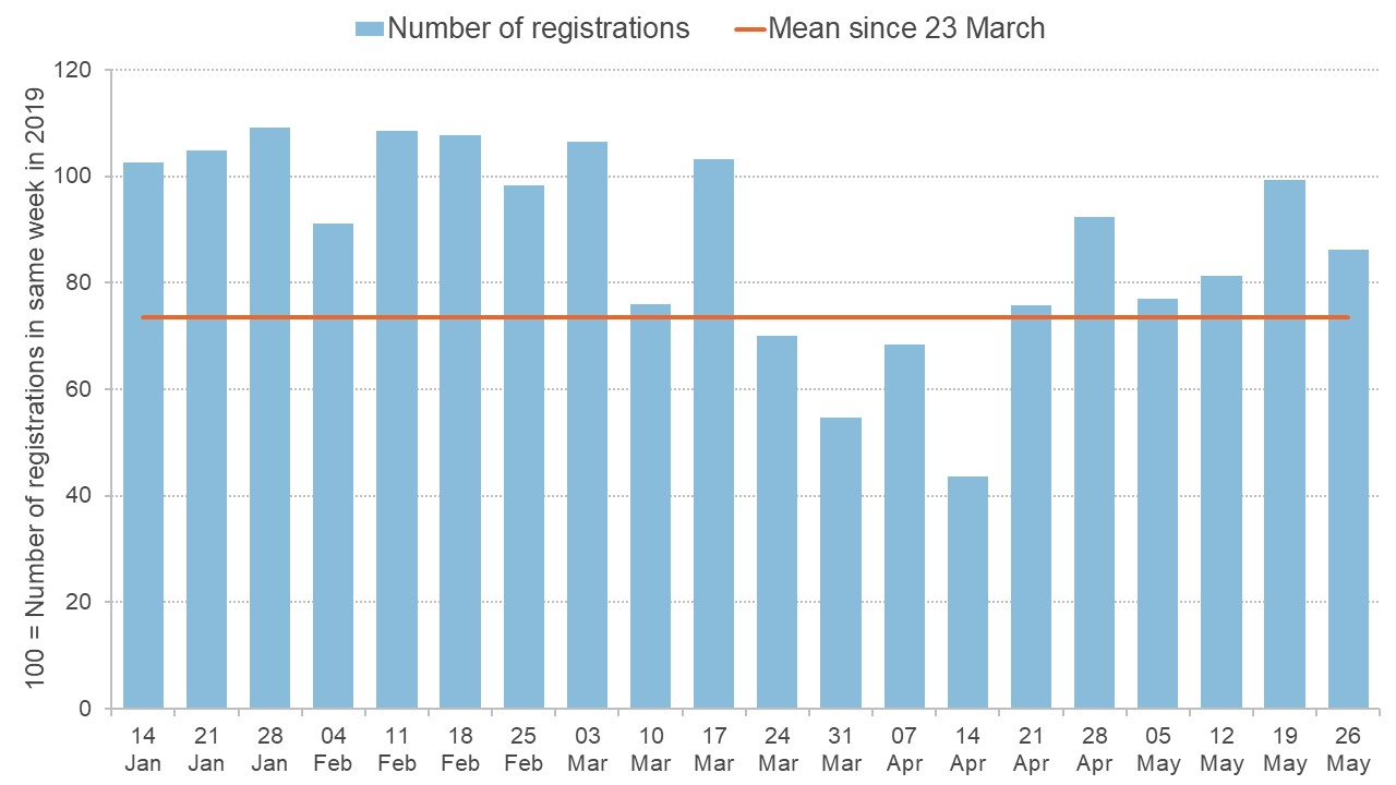 Graph showing weekly new company registrations 1 Jan to 31 May 2020