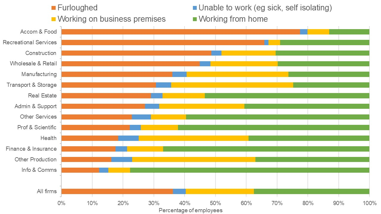 Graph showing the impact of covid-19 on employees across different sectors