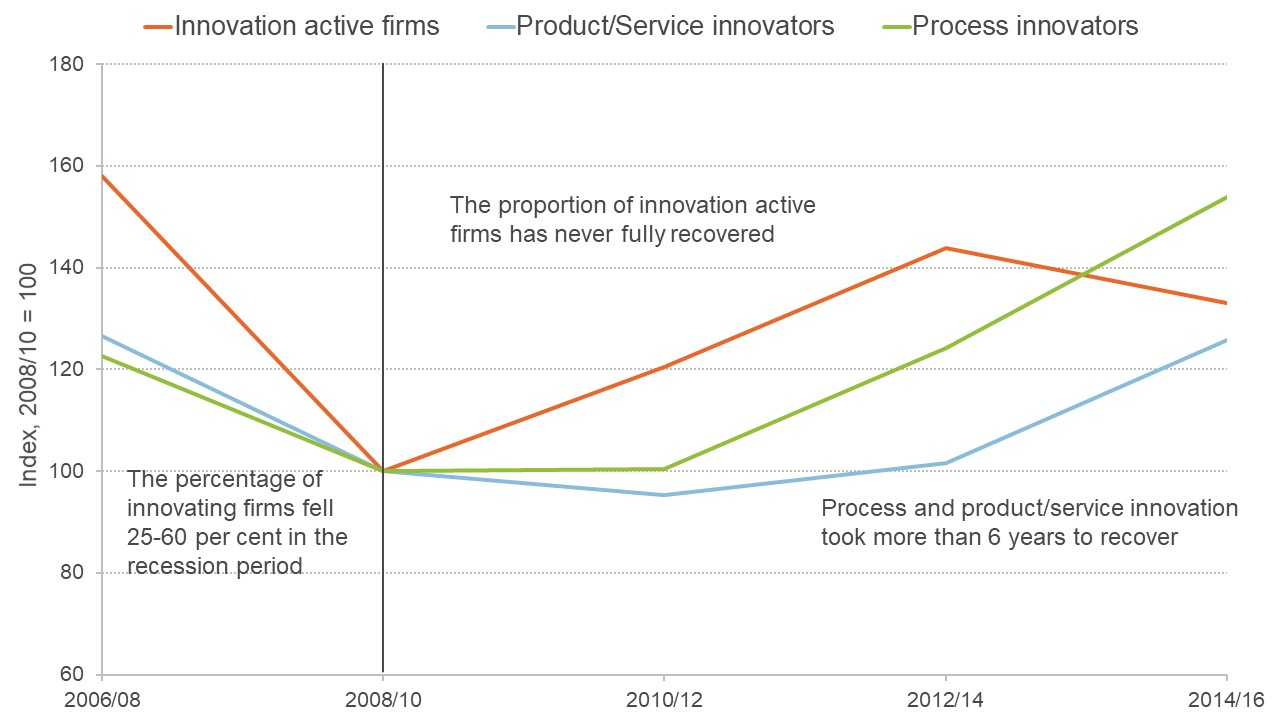 Graph showing how many types of innovating firms there are in the UK