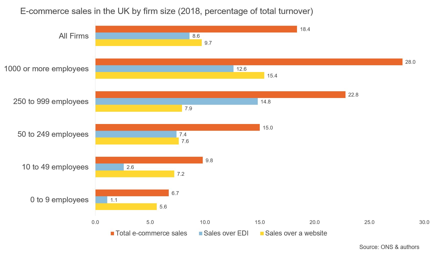 Figure showing ecommerce sales in the UK by firm size