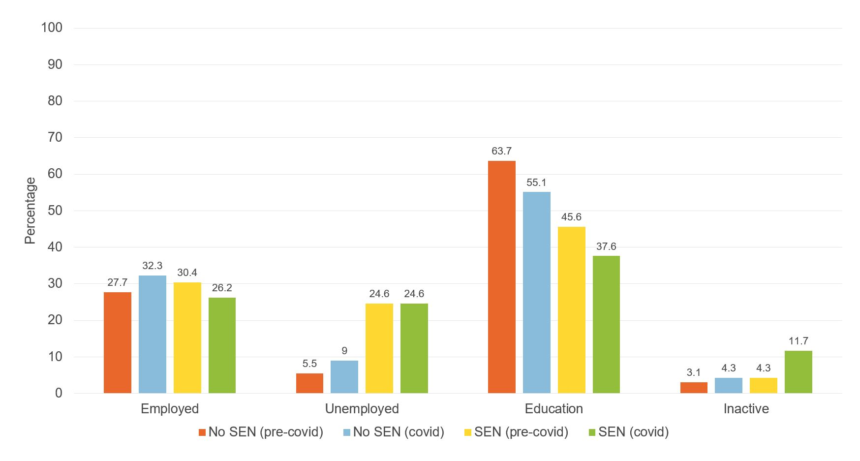 Figure showing economic activity by SEN status (aged around 19)