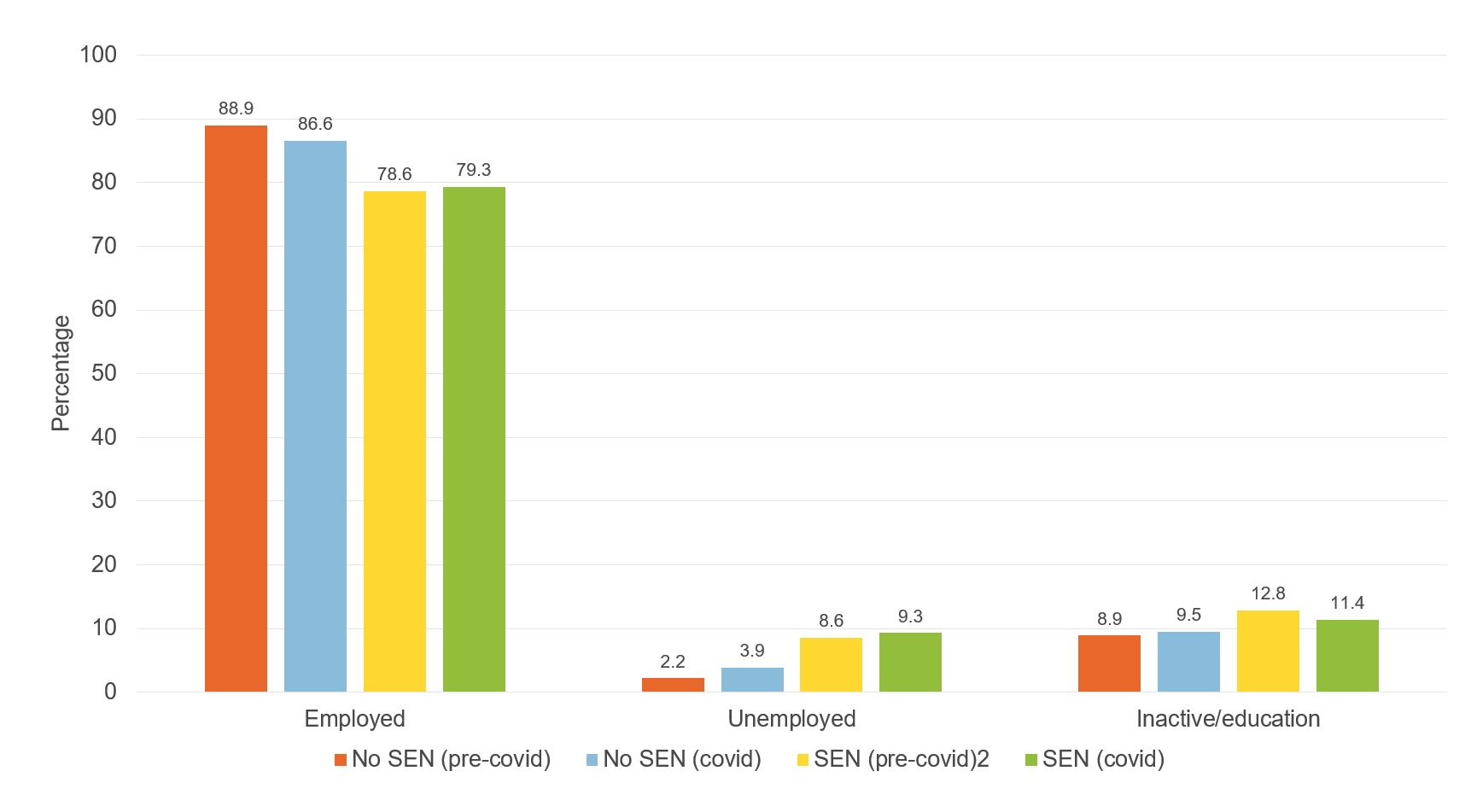 Figure showing economic activity by SEN status (aged around 30)