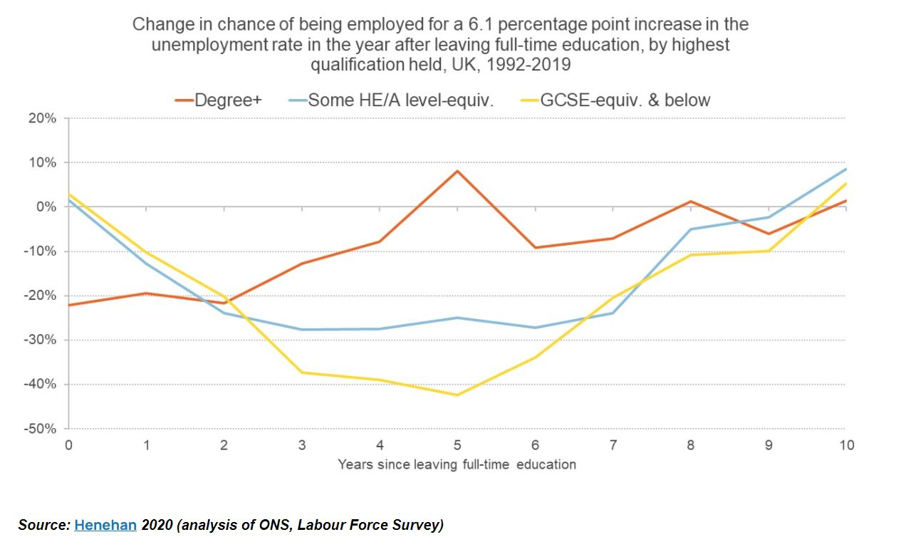 Figure showing change in chance of being employed