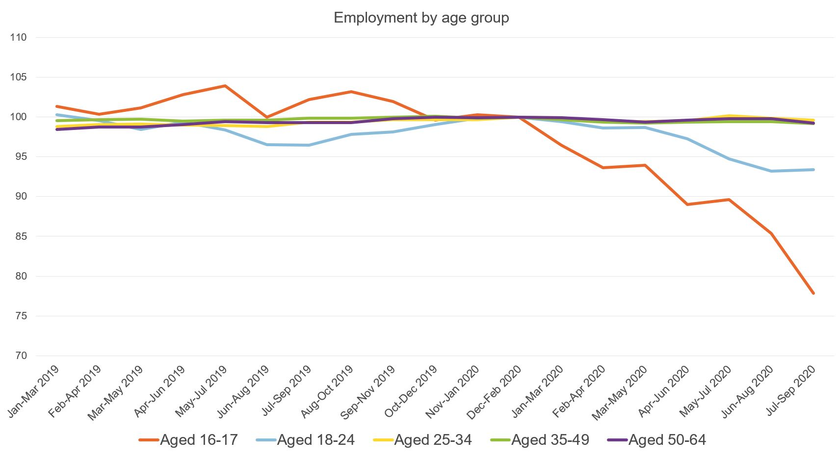 Figure showing employment by age group