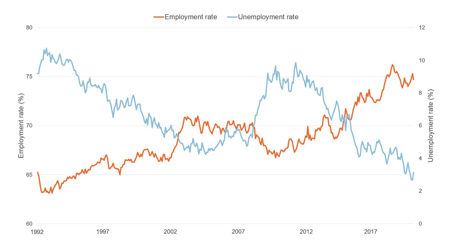 Figure showing unemployment and employment rate in Wales