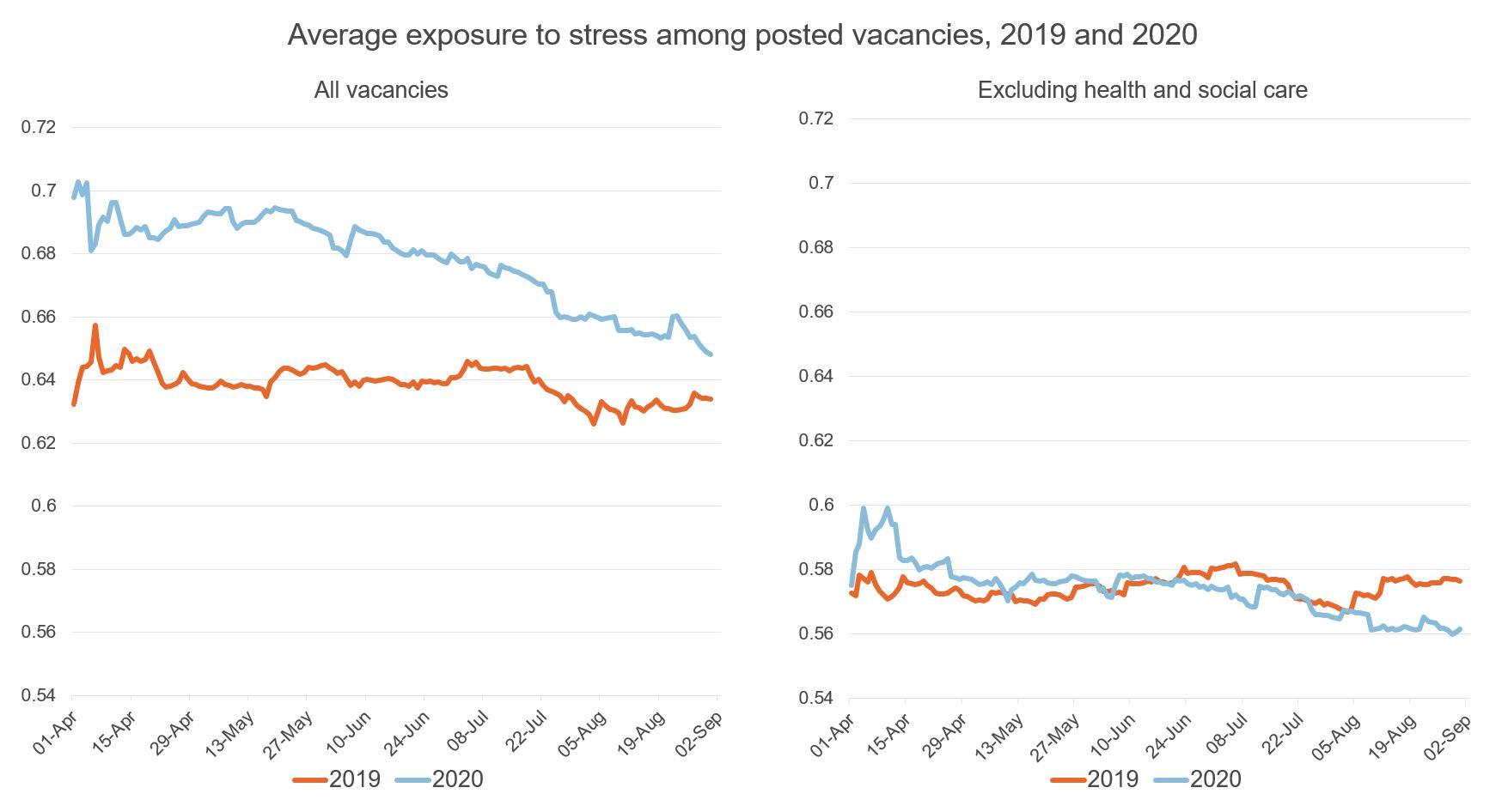 Figure showing exposure to stress, vacancies