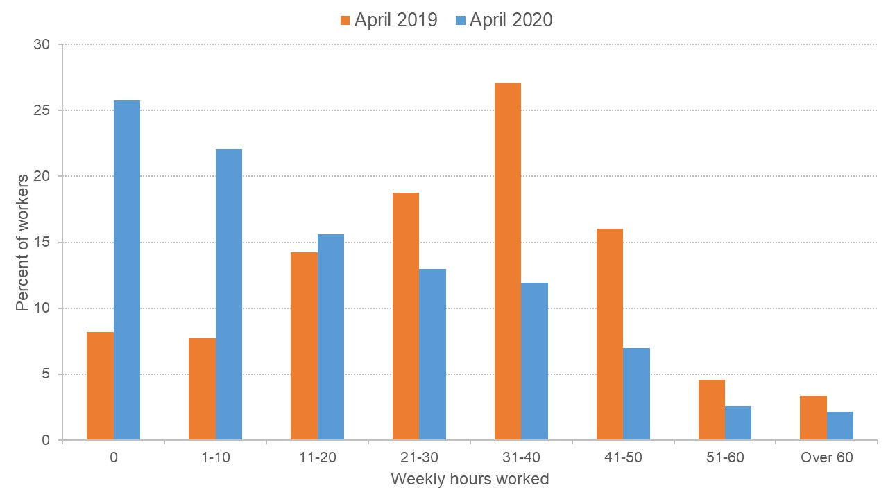 Graph showing the change in weekly hours worked between April 2019 and April 2020