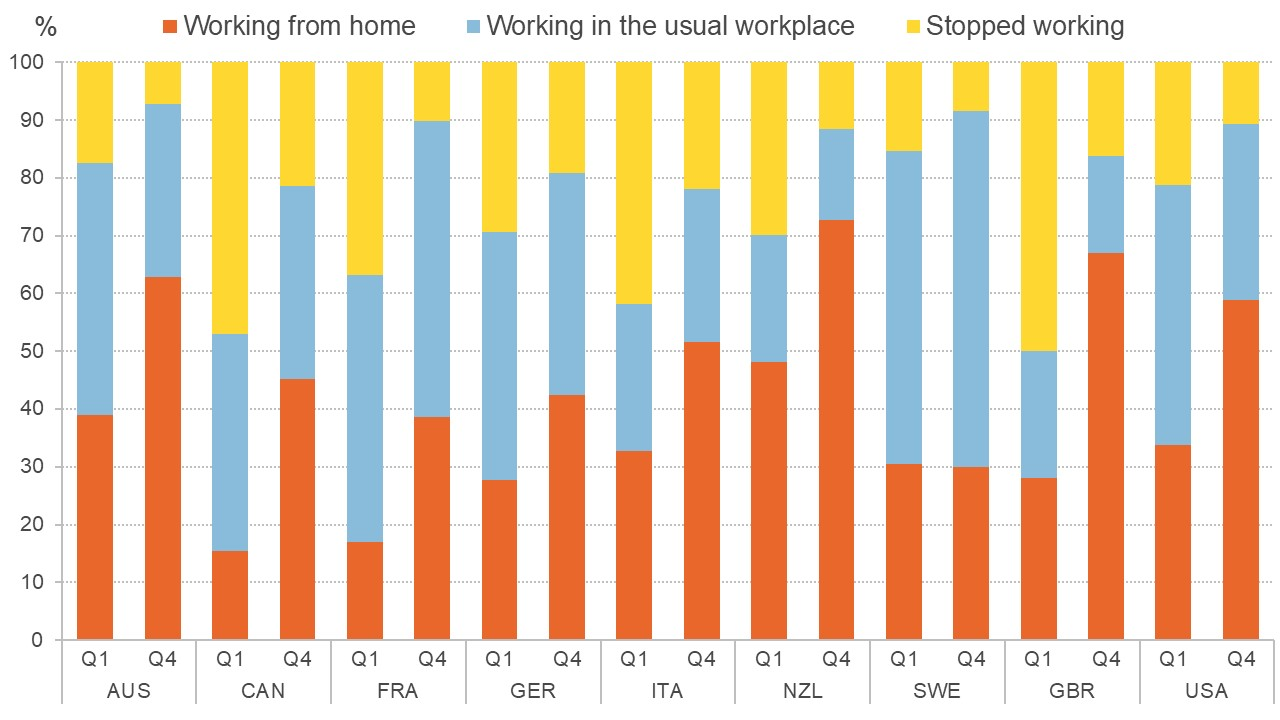 Graph showing different working status of first quartile and fourth quartile workers, by country