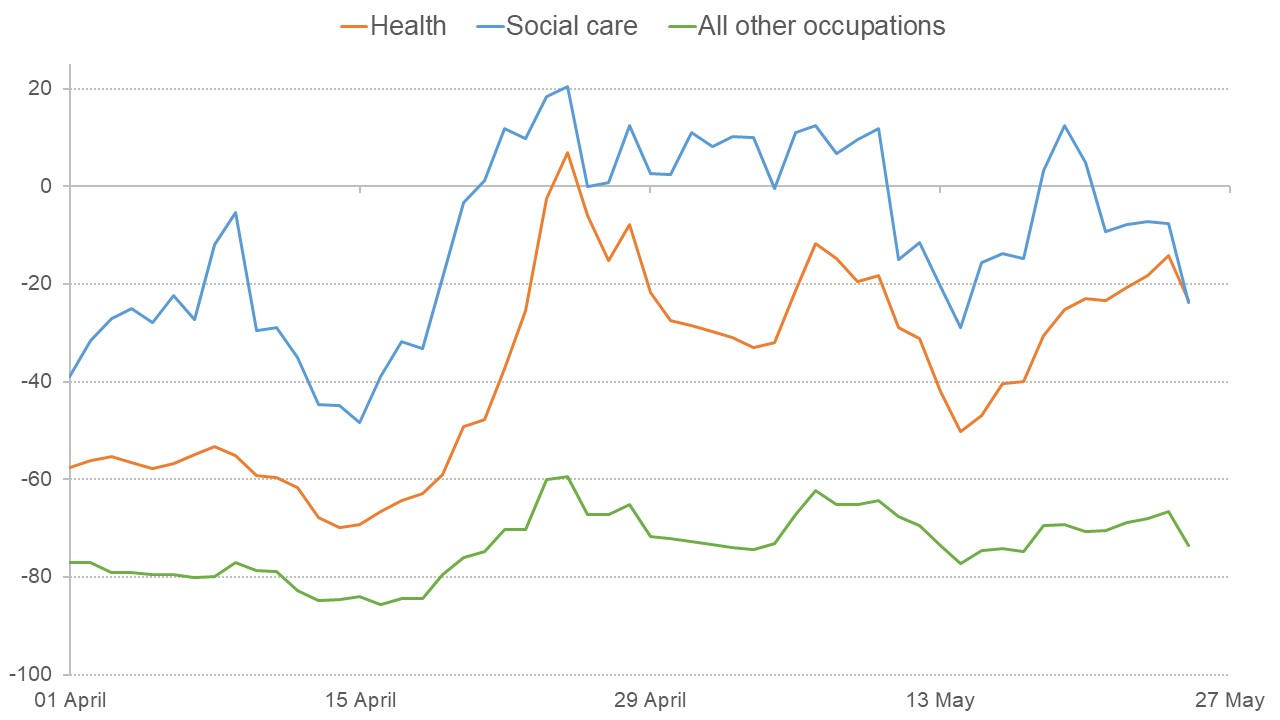 Graph showing that vacancies dropped for all positions except some in health and social care