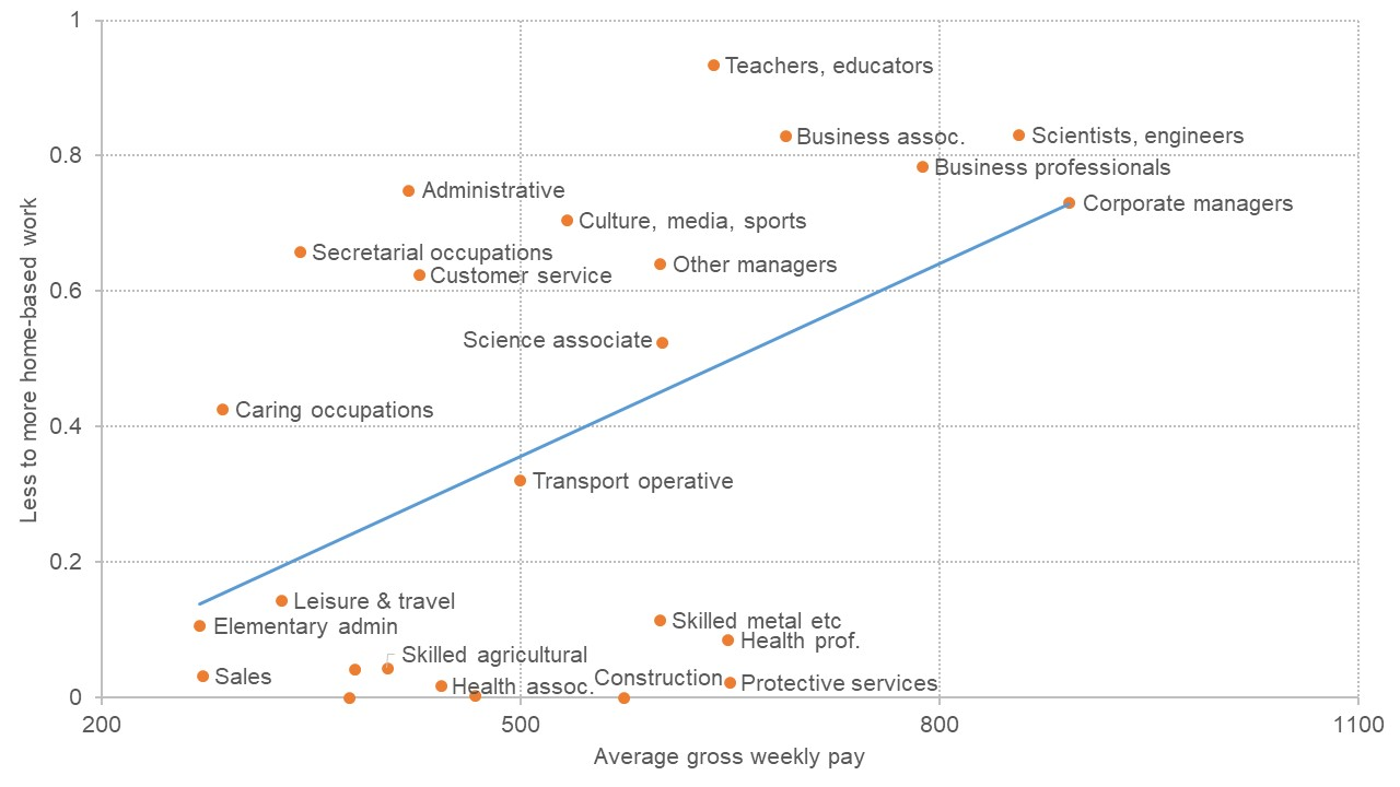 Graph showing the relationship between jobs that can be more easily done at home and how much they pay