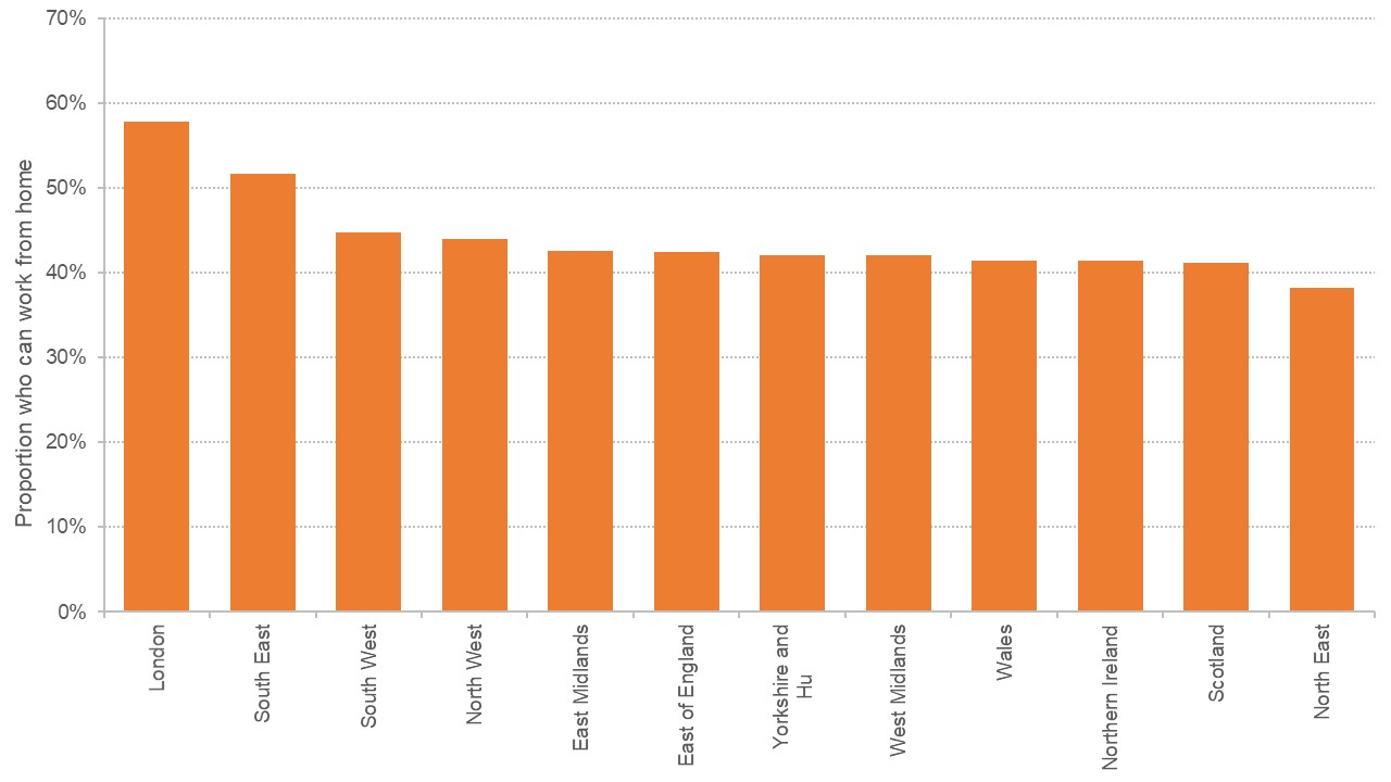 Column graph showing share of workers in occupations that could be done at home by region