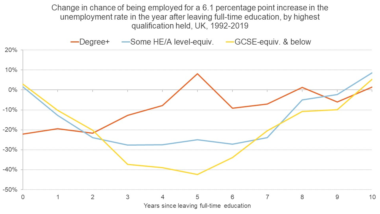 Graph showing how unemployment in the year after leaving education affects different groups