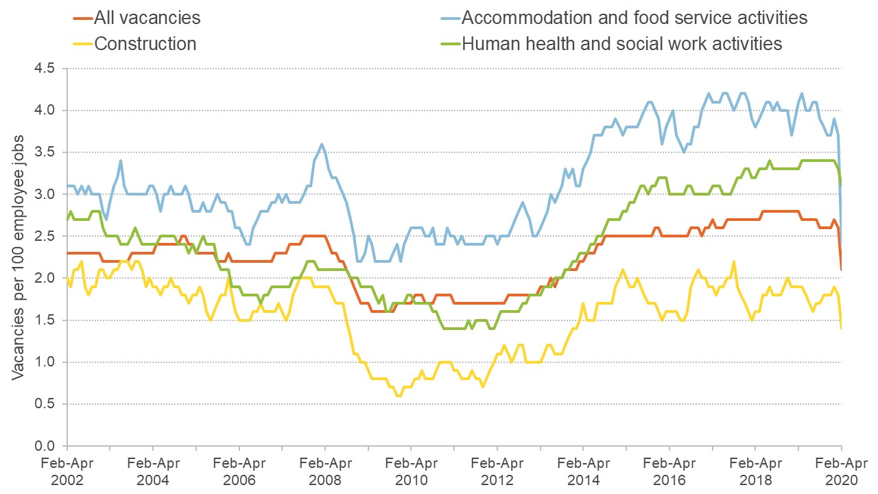 Graph showing vacancies in the UK across different sectors