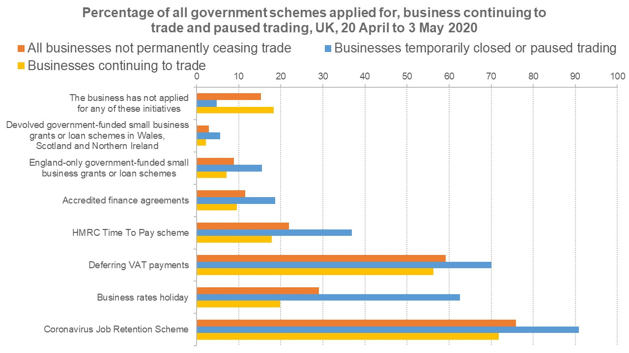 Graph showing the percentage of all government schemes applied for