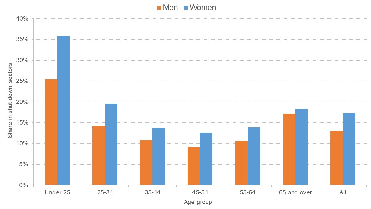 Graph showing the age and gender distribution of workers in shut-down sectors