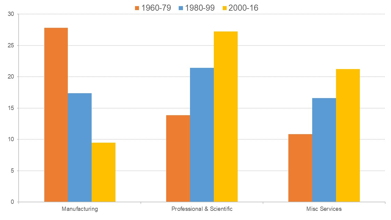 Figure showing how employment in the UK has shifted from manufacturing to professional, scientific, and services