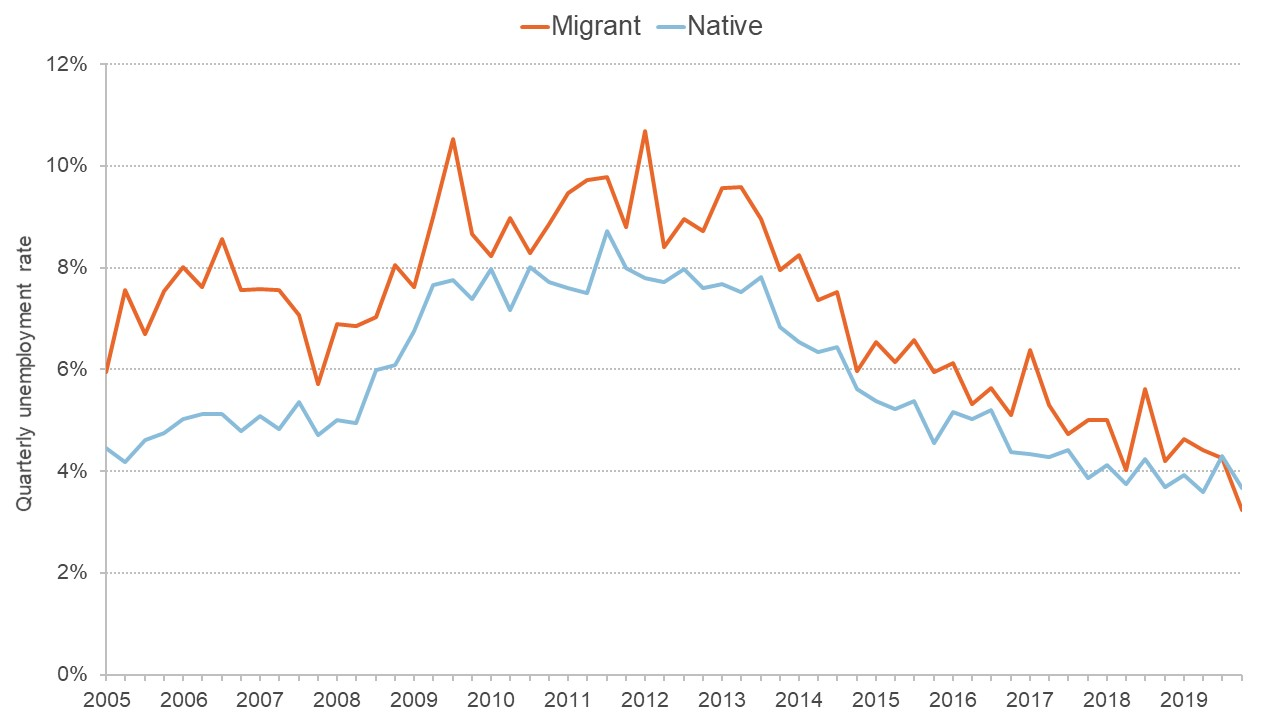 Chart comparing the unemployment rate for migrants and the native population