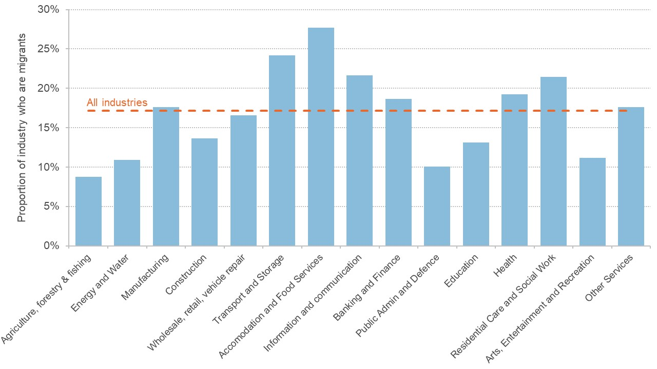 Graph showing the proportion of migrant workers in various industries